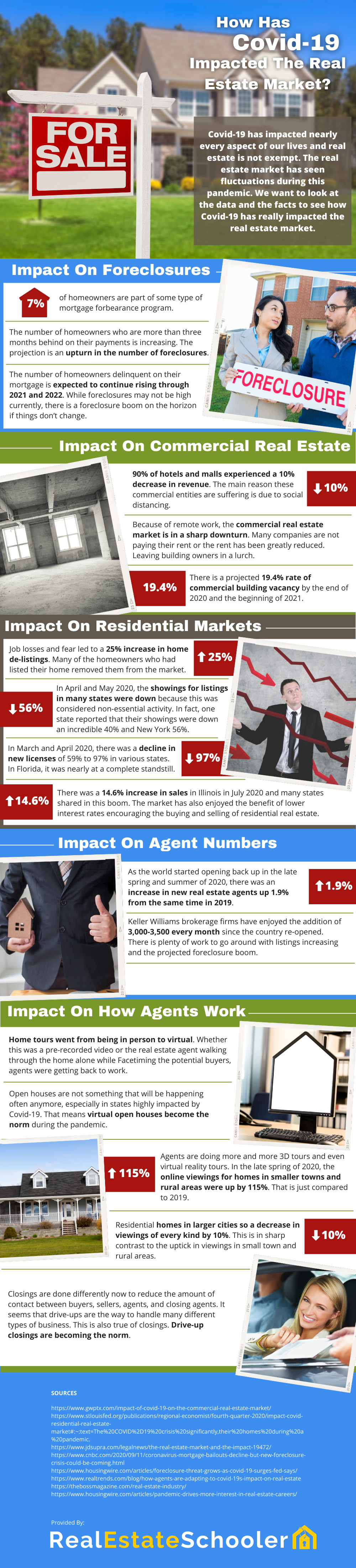 covid-19 impact on real estate market